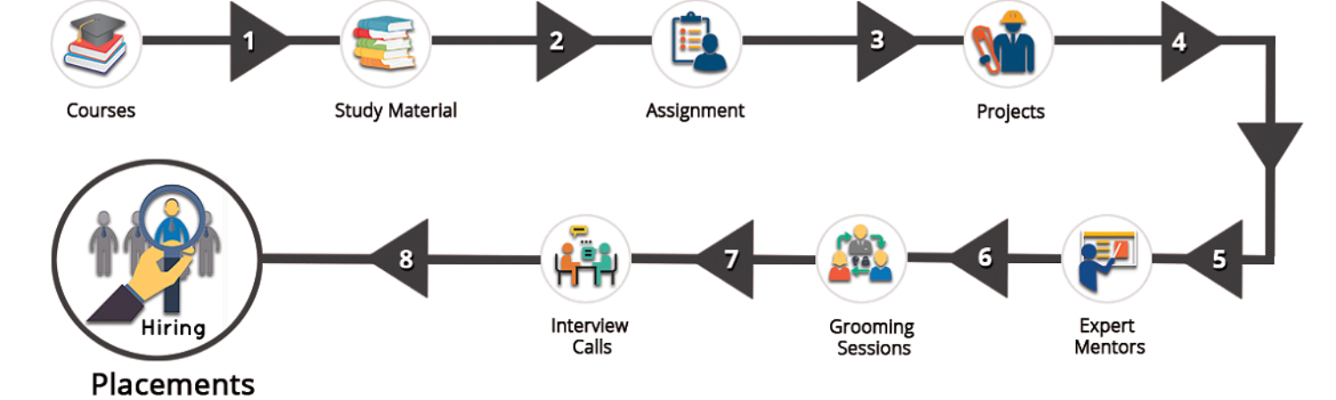 http://icrdm.com/wp-content/uploads/2019/11/placement-preparation-process-img-1500x450.png